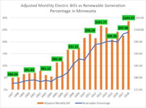 Houston Electricity Plans
